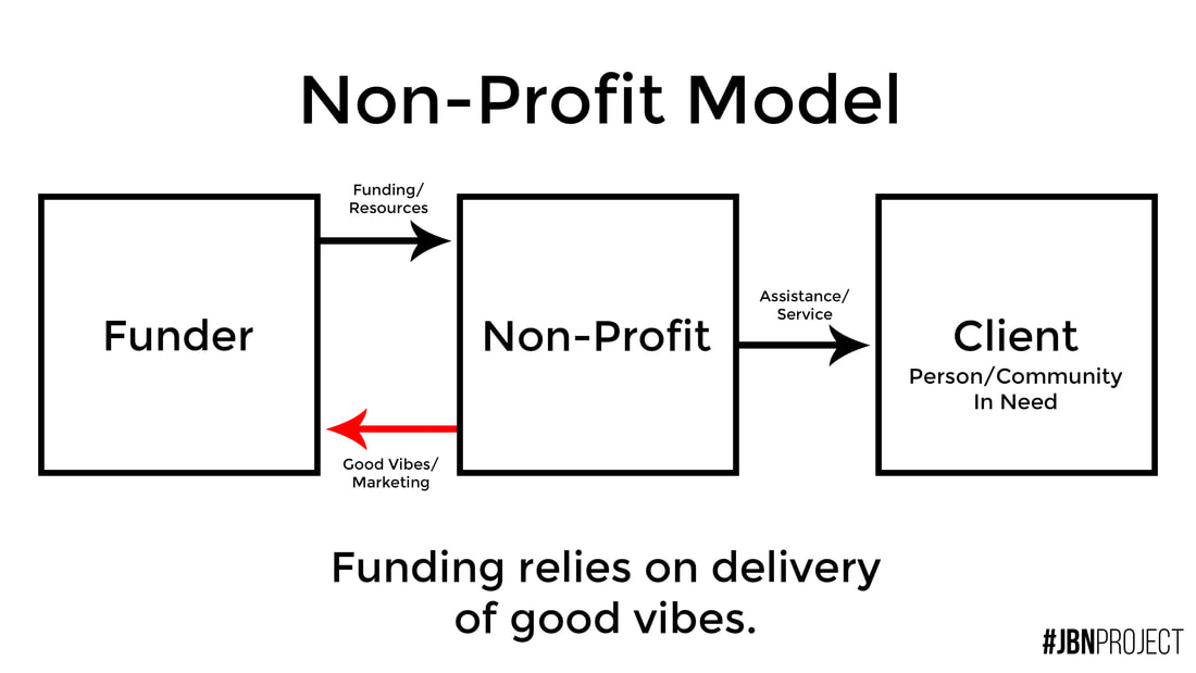 Non-Profit Organisational Value Just Be Nice Project